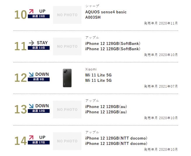 スマートフォンの販売ランキング